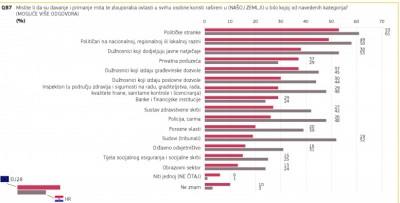 Eurobarometar o korupciji 97% građana smatra da je korupcija najveći problem